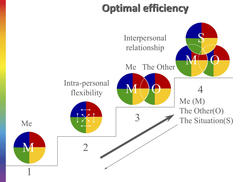 méthode arc en ciel phases