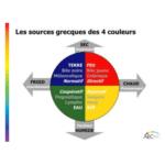 Sources grecques de la méthode des couleurs AEC DISC