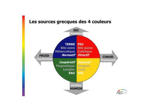 Greek Sources of the original AEC DISC©® Method