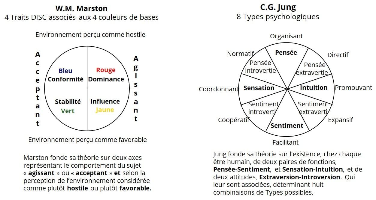 Les Traits de Marston et les Types psychologiques de Jung
