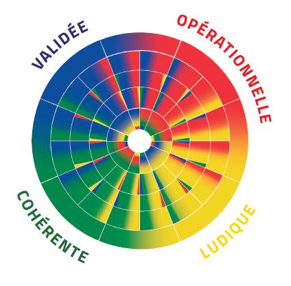 La Roue AEC DISC issue de la méthode des couleurs Opérationnelle, ludique, cohérente et validée